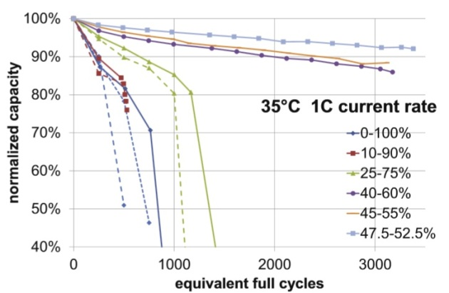 DOD dan ekuivalensi siklus pengisian penuh