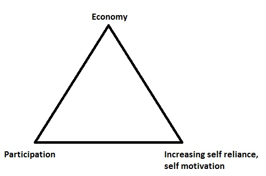 women empowerment triangle